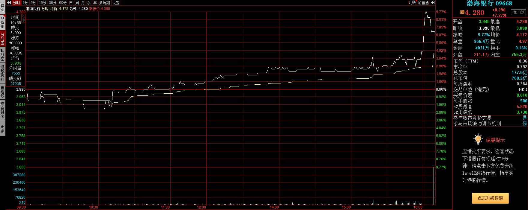 渤海银行股价