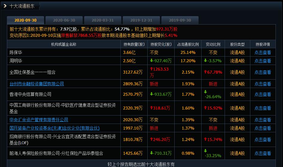 华海药业十大流通股东