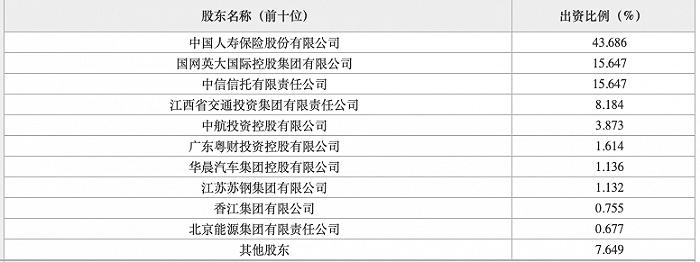 广发银行股东